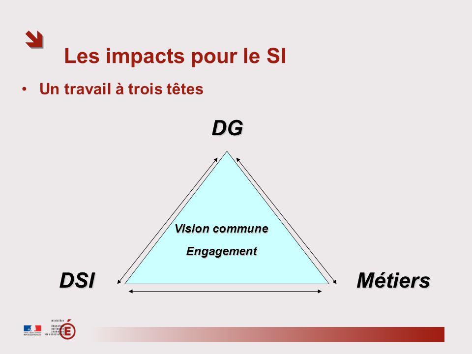 Les impacts pour le SI Un travail à trois têtes DG DSIMétiers Vision commune Engagement