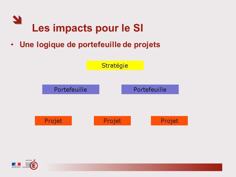 Les impacts pour le SI Une logique de portefeuille de projets Stratégie Portefeuille Projet