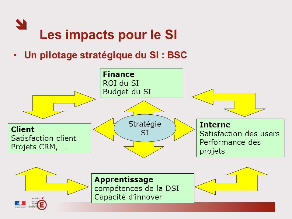 Les impacts pour le SI Un pilotage stratégique du SI : BSC Finance ROI du SI Budget du SI Interne Satisfaction des users Performance des projets Clien