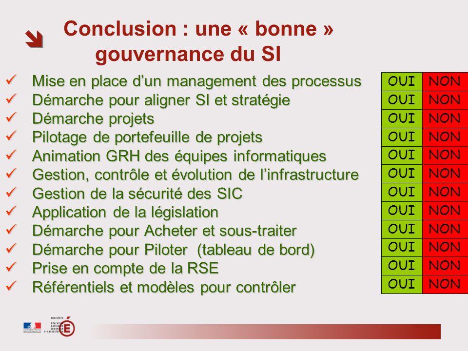 Conclusion : une « bonne » gouvernance du SI Mise en place dun management des processus Mise en place dun management des processus Démarche pour align