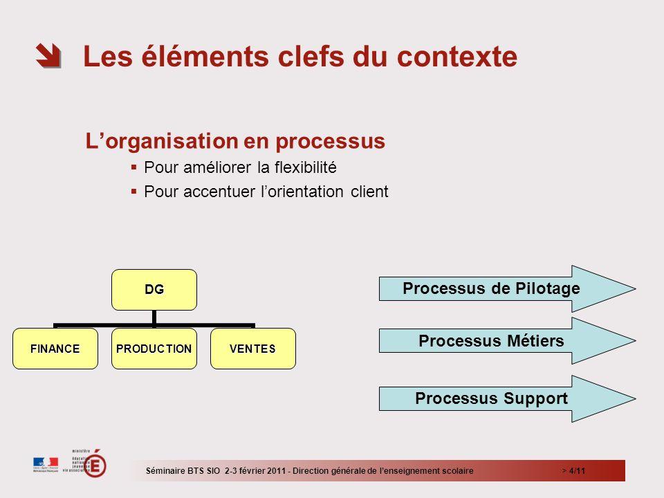 > 4/11 Lorganisation en processus Pour améliorer la flexibilité Pour accentuer lorientation client Les éléments clefs du contexte Séminaire BTS SIO 2-