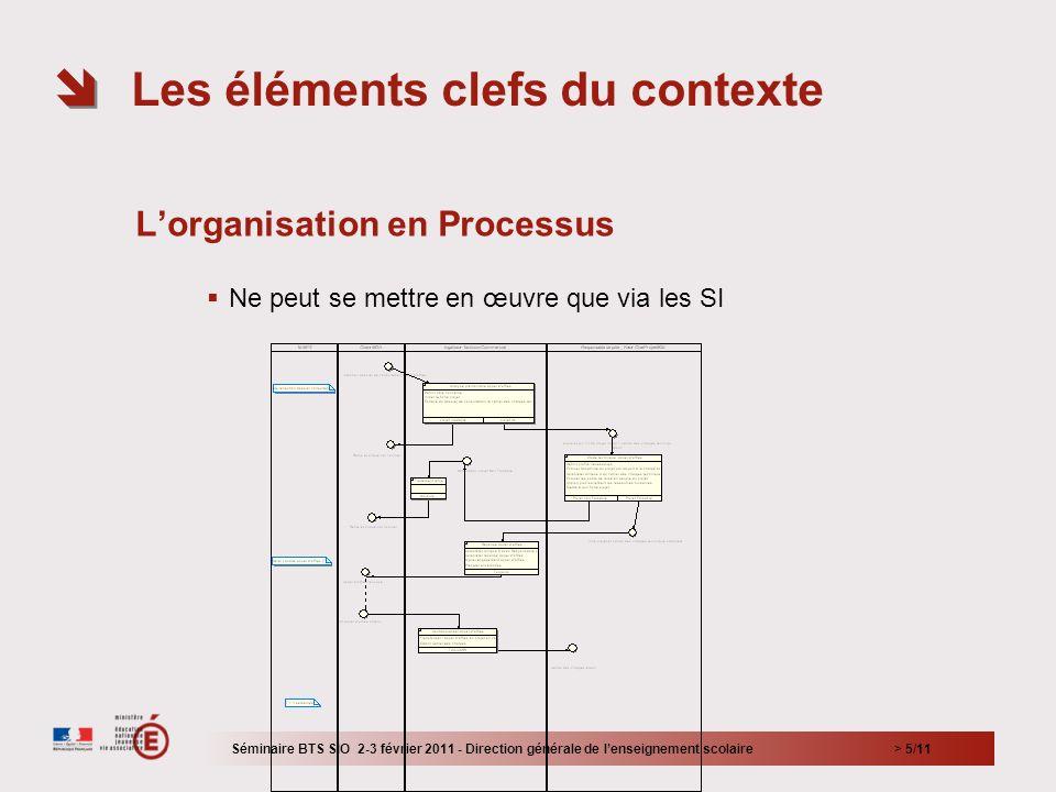 > 5/11 Lorganisation en Processus Ne peut se mettre en œuvre que via les SI Les éléments clefs du contexte Séminaire BTS SIO 2-3 février 2011 - Direct