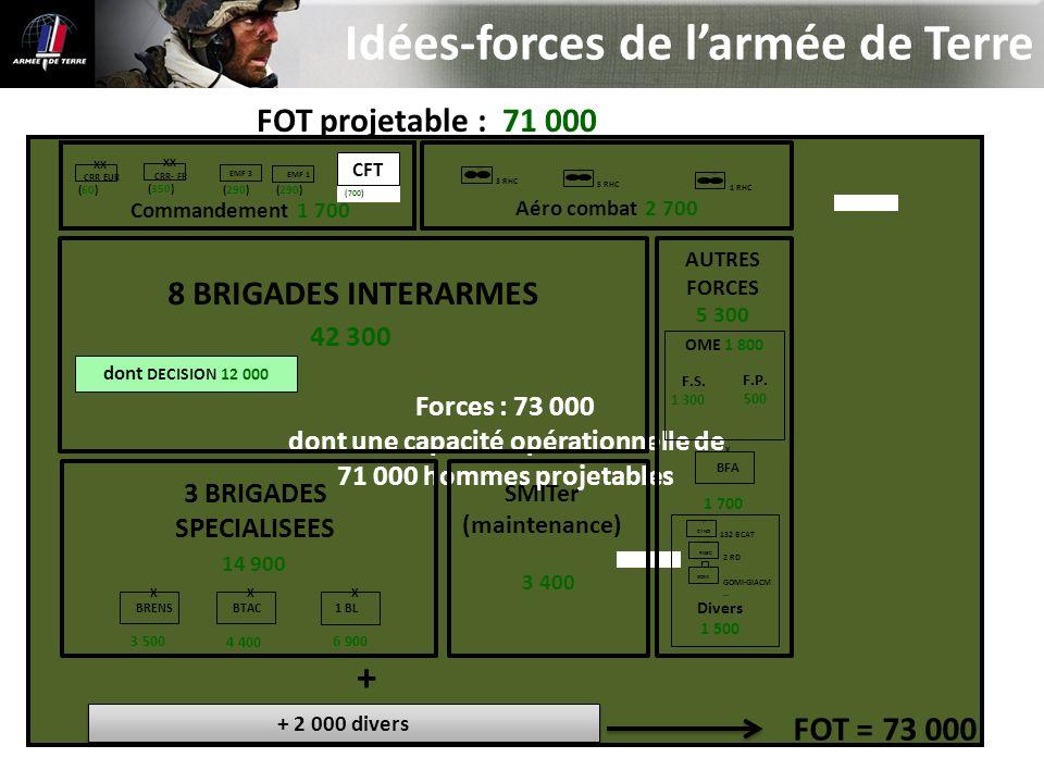 Forces : 73 000 dont une capacité opérationnelle de 71 000 hommes projetables Idées-forces de larmée de Terre I I I 1 RHC I I I 3 RHC I I I 5 RHC dont