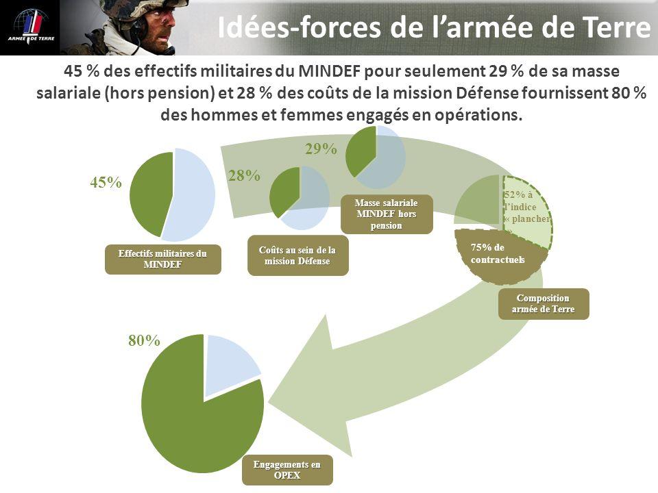 45 % des effectifs militaires du MINDEF pour seulement 29 % de sa masse salariale (hors pension) et 28 % des coûts de la mission Défense fournissent 8