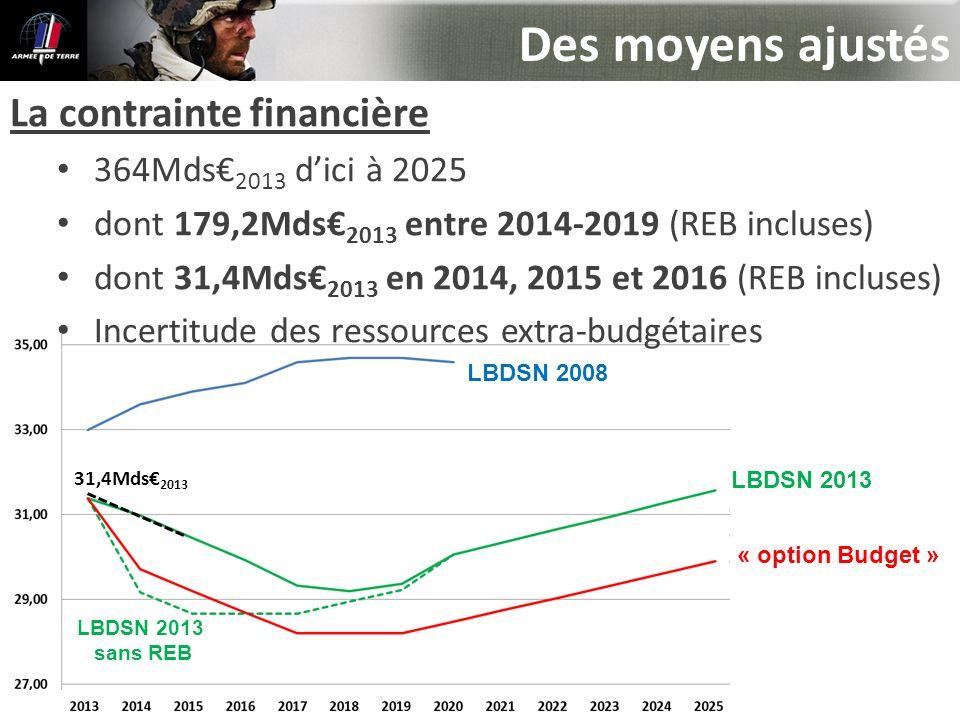 Des moyens ajustés La contrainte financière 364Mds 2013 dici à 2025 dont 179,2Mds 2013 entre 2014-2019 (REB incluses) dont 31,4Mds 2013 en 2014, 2015