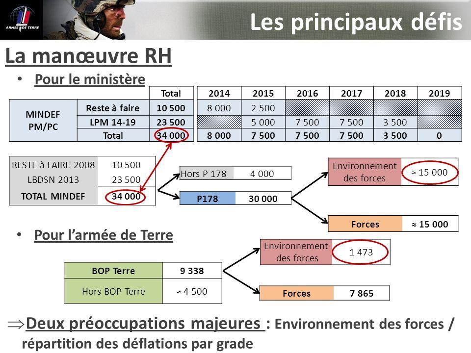Les principaux défis Deux préoccupations majeures : Environnement des forces / répartition des déflations par grade La manœuvre RH RESTE à FAIRE 20081