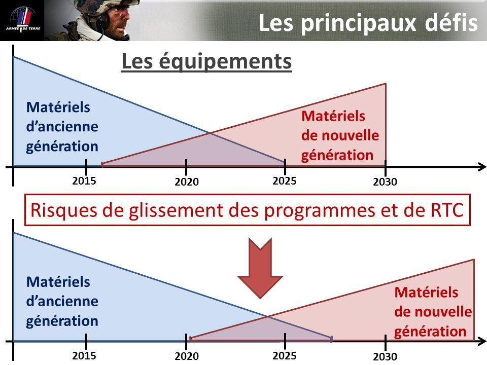 Risques de glissement des programmes et de RTC Matériels dancienne génération Matériels de nouvelle génération 2015 2020 2025 2030 Matériels dancienne