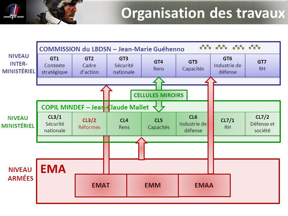 Organisation des travaux COMMISSION LBDSN – Jean-Marie Guéhenno NIVEAU INTER- MINISTÉRIEL NIVEAU MINISTÉRIEL NIVEAU ARMÉES GT1 Contexte stratégique GT