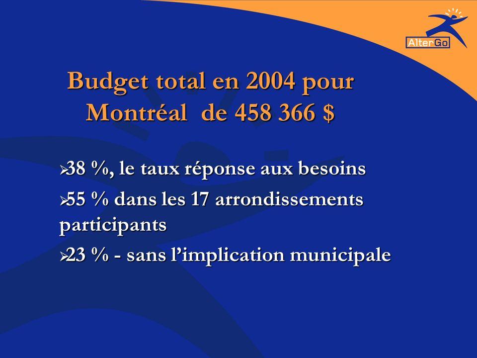 Budget total en 2004 pour Montréal de 458 366 $ 38 %, le taux réponse aux besoins 38 %, le taux réponse aux besoins 55 % dans les 17 arrondissements participants 55 % dans les 17 arrondissements participants 23 % - sans limplication municipale 23 % - sans limplication municipale