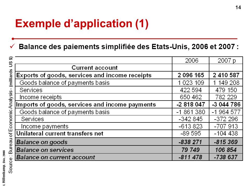 I. Hillenkamp. Déc. 2008 14 Exemple dapplication (1) Balance des paiements simplifiée des Etats-Unis, 2006 et 2007 : Source : Bureau of Economic Analy