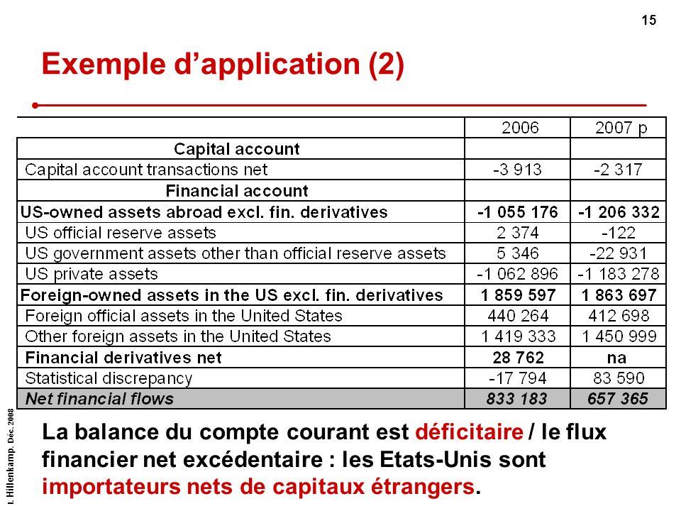I. Hillenkamp. Déc. 2008 15 Exemple dapplication (2) La balance du compte courant est déficitaire / le flux financier net excédentaire : les Etats-Uni