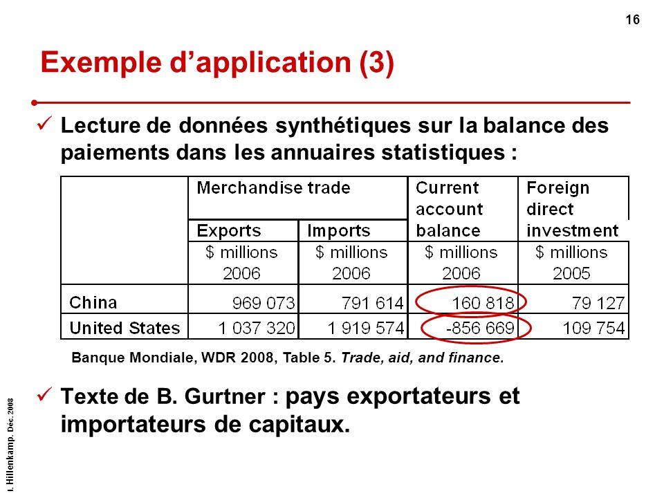 I. Hillenkamp. Déc. 2008 16 Exemple dapplication (3) Lecture de données synthétiques sur la balance des paiements dans les annuaires statistiques : Te