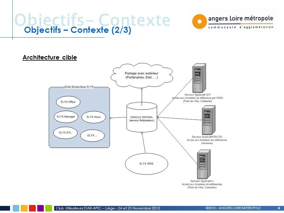Objectifs- Contexte 4 Club Utilisateurs STAR-APIC – Liège – 24 et 25 Novembre 2010 Objectifs – Contexte (2/3) ©2010 – ANGERS LOIRE METROPOLE Architecture cible