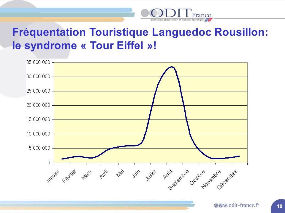 10 Fréquentation Touristique Languedoc Rousillon: le syndrome « Tour Eiffel »!