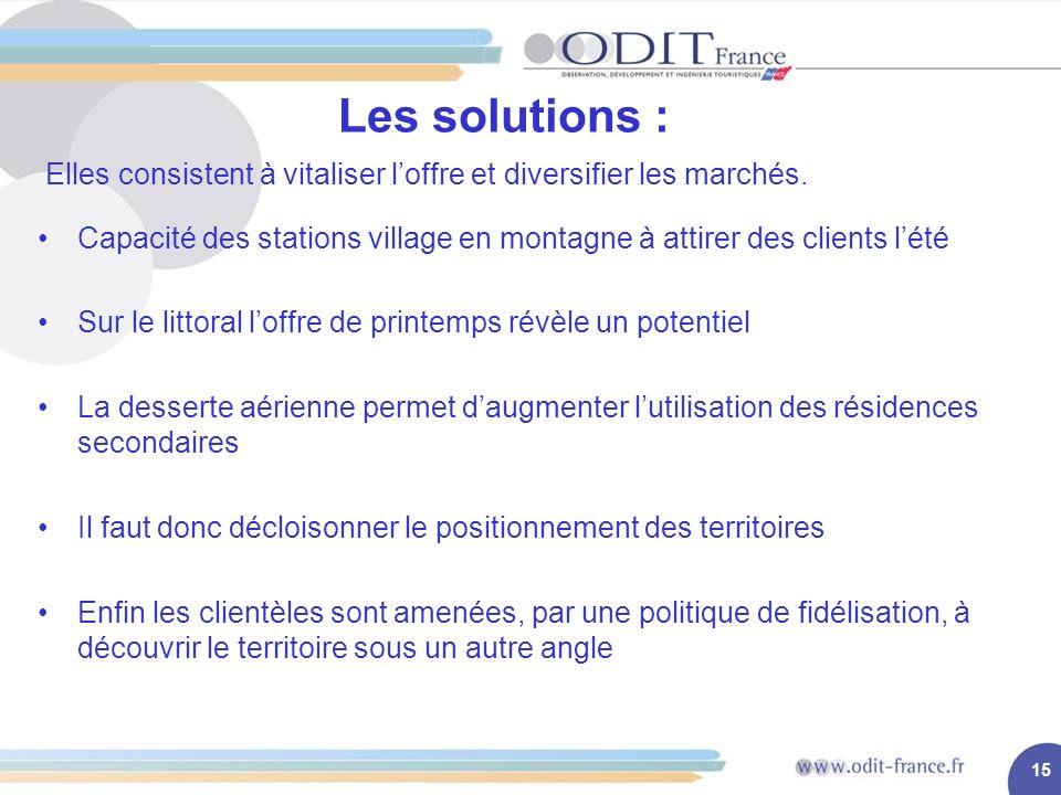 15 Les solutions : Elles consistent à vitaliser loffre et diversifier les marchés.