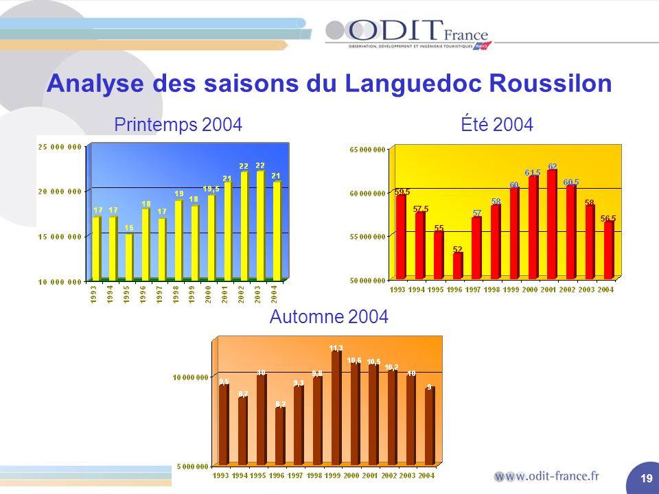 19 Analyse des saisons du Languedoc Roussilon Printemps 2004 Automne 2004 Été 2004