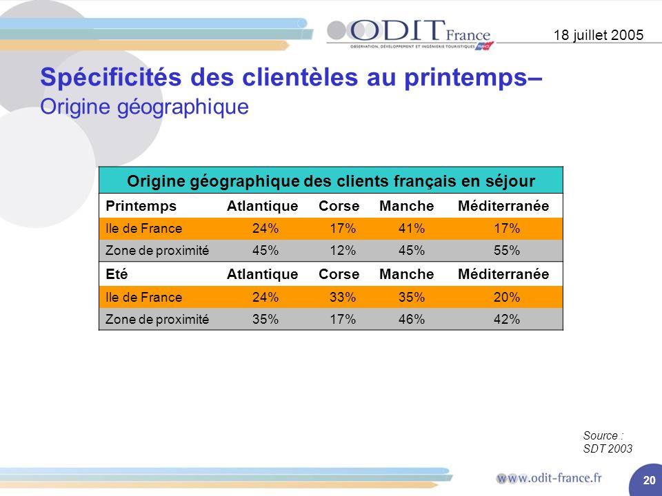 20 Spécificités des clientèles au printemps– Origine géographique 18 juillet 2005 Origine géographique des clients français en séjour PrintempsAtlantiqueCorseMancheMéditerranée Ile de France24%17%41%17% Zone de proximité45%12%45%55% EtéAtlantiqueCorseMancheMéditerranée Ile de France24%33%35%20% Zone de proximité35%17%46%42% Source : SDT 2003