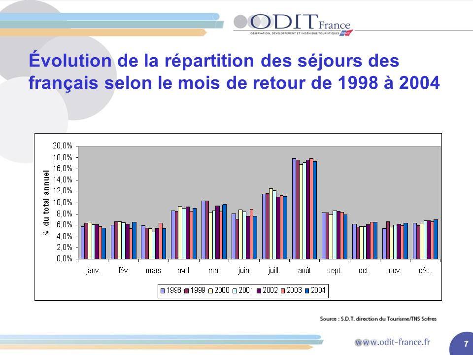 7 Évolution de la répartition des séjours des français selon le mois de retour de 1998 à 2004