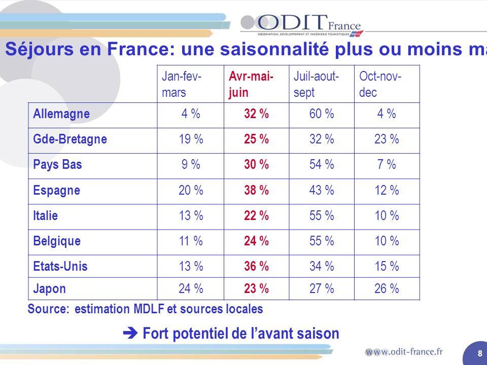 8 Séjours en France: une saisonnalité plus ou moins marquée Jan-fev- mars Avr-mai- juin Juil-aout- sept Oct-nov- dec Allemagne 4 % 32 % 60 %4 % Gde-Bretagne 19 % 25 % 32 %23 % Pays Bas 9 % 30 % 54 %7 % Espagne 20 % 38 % 43 %12 % Italie 13 % 22 % 55 %10 % Belgique 11 % 24 % 55 %10 % Etats-Unis 13 % 36 % 34 %15 % Japon 24 % 23 % 27 %26 % Source: estimation MDLF et sources locales Fort potentiel de lavant saison