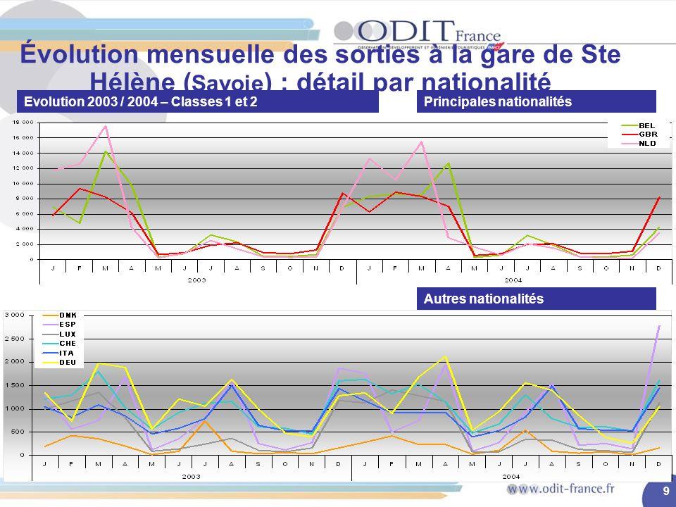 9 Évolution mensuelle des sorties à la gare de Ste Hélène ( Savoie ) : détail par nationalité Evolution 2003 / 2004 – Classes 1 et 2Principales nationalités Autres nationalités