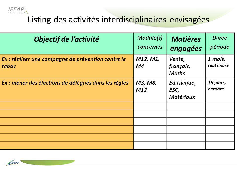 Objectif de lactivité Module(s) concernés Matières engagées Durée période Ex : réaliser une campagne de prévention contre le tabac M12, M1, M4 Vente,