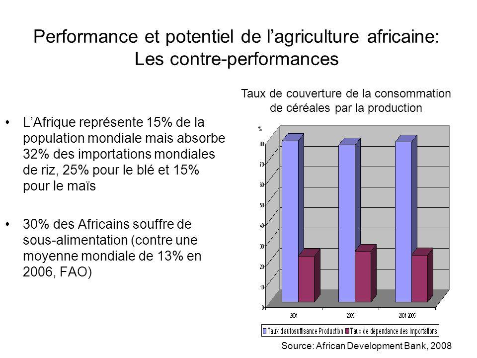 Performance et potentiel de lagriculture africaine le début du renouveau.