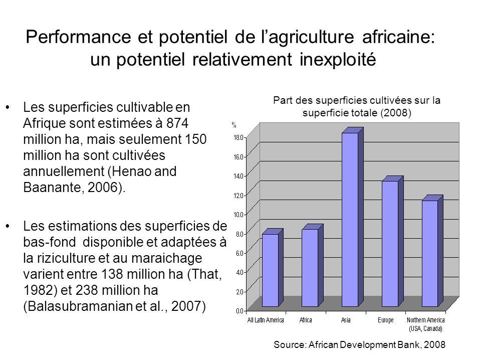 Performance et potentiel de lagriculture africaine: un potentiel relativement inexploité LAfrique utilise seulement environ 4% de ses ressources en eau renouvelable estimées à 5,400 milliards m 3 par an (UNEP, 1999).