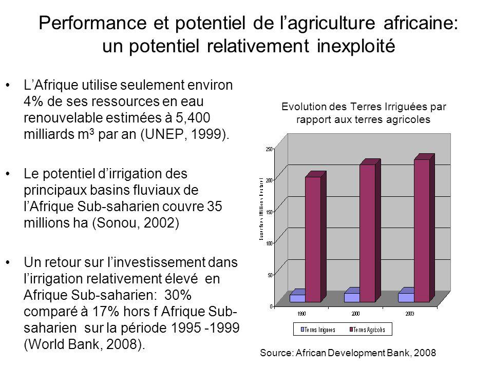 Performance et potentiel de lagriculture africaine: Des défis majeurs à relever Fort taux daccroissement de la population Africaine-- 2,5 % contre 1,2% pour lensemble du monde entre 2000-2005.