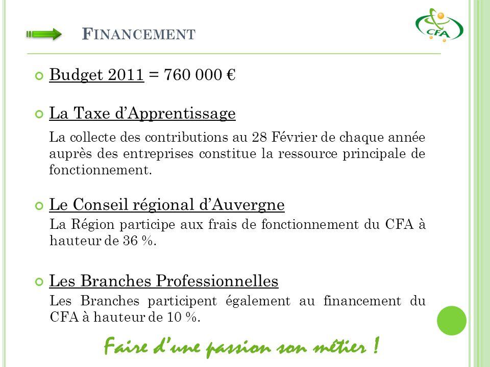 F INANCEMENT Budget 2011 = 760 000 La Taxe dApprentissage La collecte des contributions au 28 Février de chaque année auprès des entreprises constitue la ressource principale de fonctionnement.