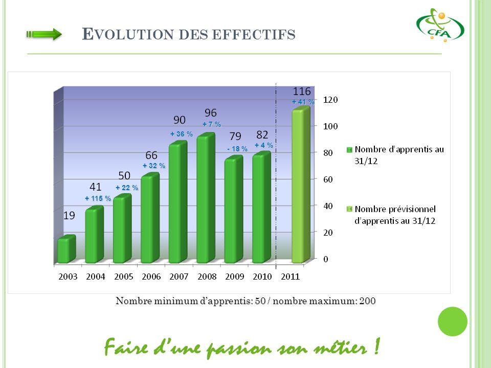 E VOLUTION DES EFFECTIFS Nombre minimum dapprentis: 50 / nombre maximum: 200 + 115 % + 22 % + 32 % + 36 % + 7 % - 18 % + 41 % + 4 %