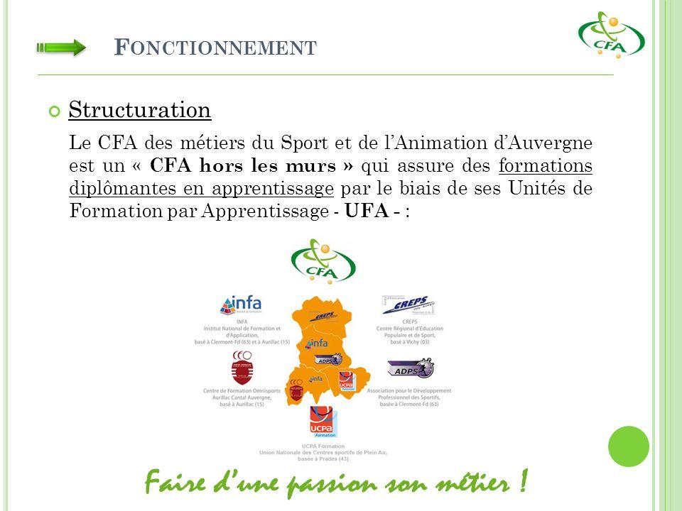 F ONCTIONNEMENT Structuration Le CFA des métiers du Sport et de lAnimation dAuvergne est un « CFA hors les murs » qui assure des formations diplômantes en apprentissage par le biais de ses Unités de Formation par Apprentissage - UFA - :