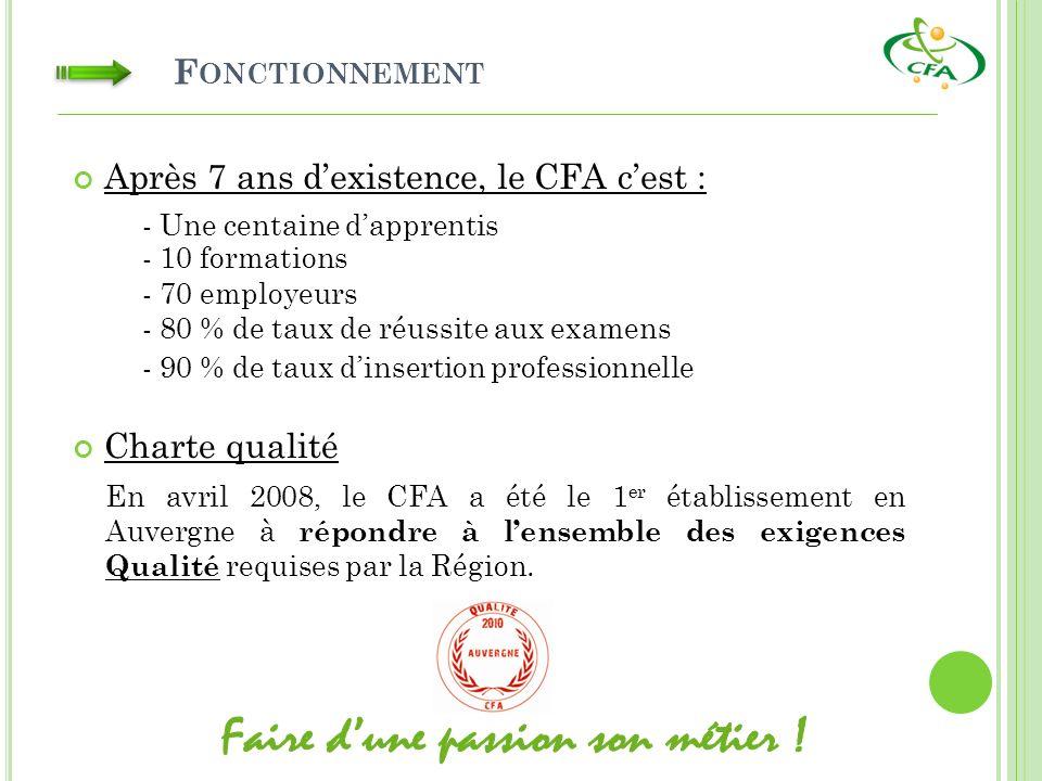 F ONCTIONNEMENT Charte qualité En avril 2008, le CFA a été le 1 er établissement en Auvergne à répondre à lensemble des exigences Qualité requises par la Région.