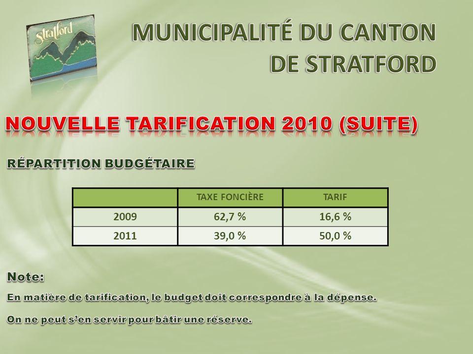 TAXE FONCIÈRETARIF 200962,7 %16,6 % 201139,0 %50,0 %