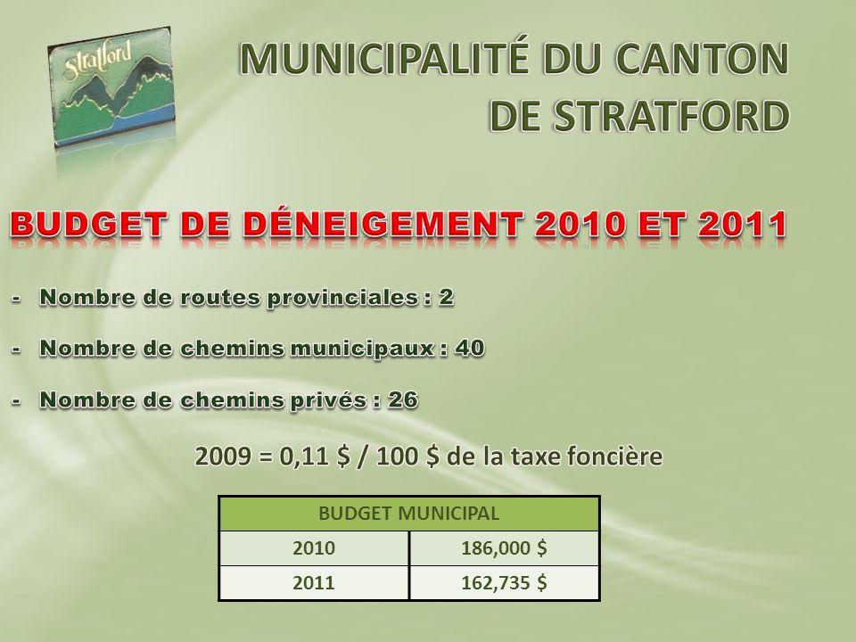 BUDGET MUNICIPAL 2010186,000 $ 2011162,735 $