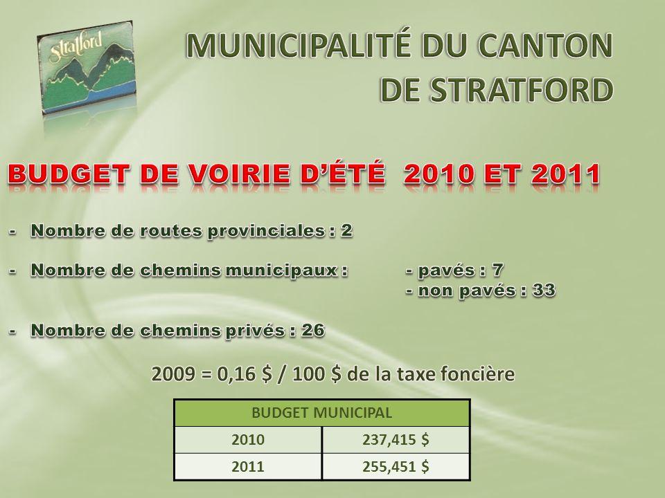 BUDGET MUNICIPAL 2010237,415 $ 2011255,451 $