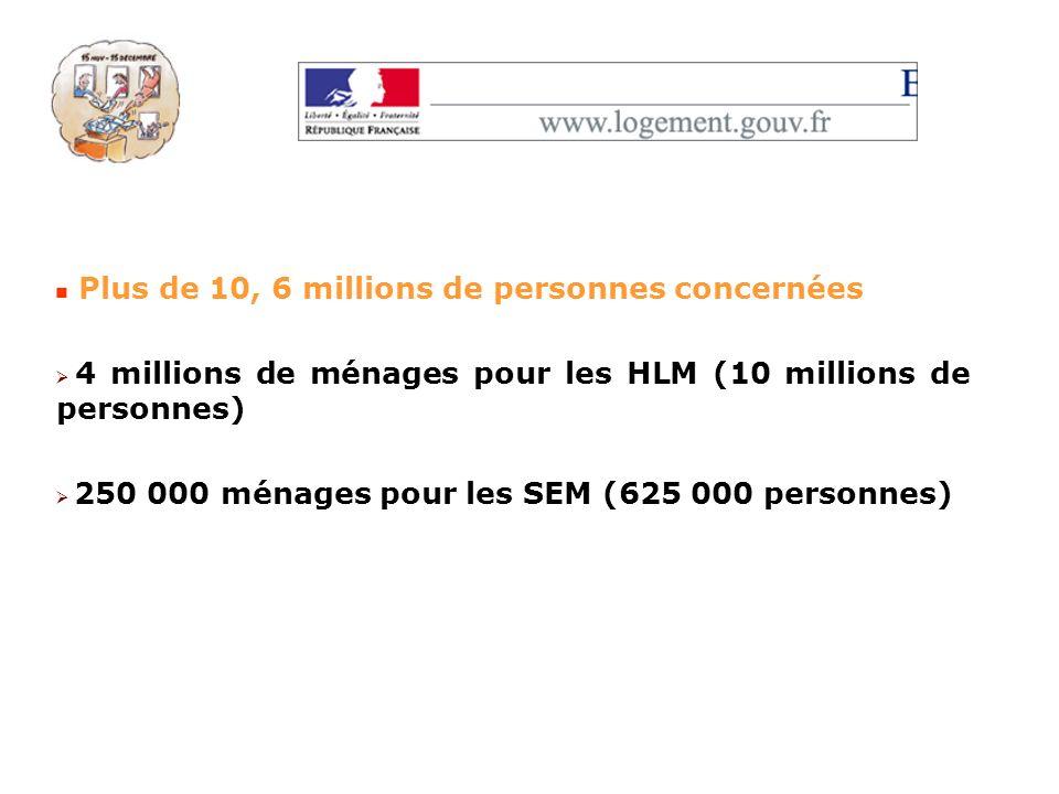 Plus de 10, 6 millions de personnes concernées 4 millions de ménages pour les HLM (10 millions de personnes) 250 000 ménages pour les SEM (625 000 per