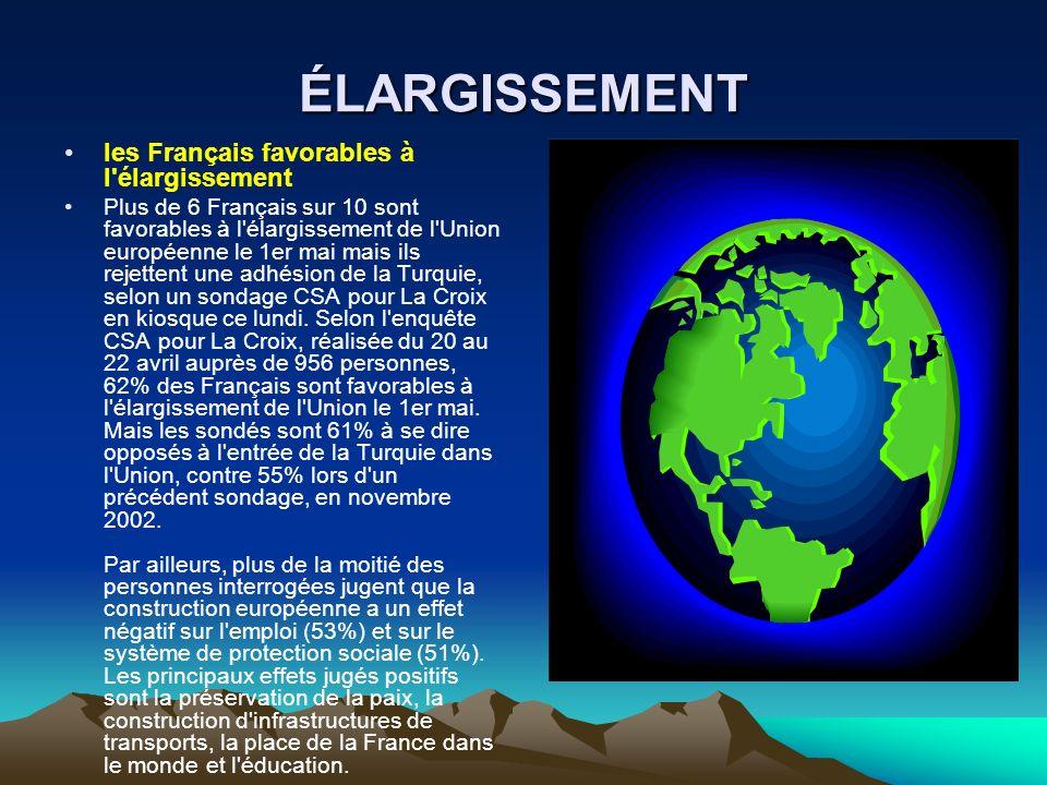 ÉLARGISSEMENT les Français favorables à l élargissement Plus de 6 Français sur 10 sont favorables à l élargissement de l Union européenne le 1er mai mais ils rejettent une adhésion de la Turquie, selon un sondage CSA pour La Croix en kiosque ce lundi.