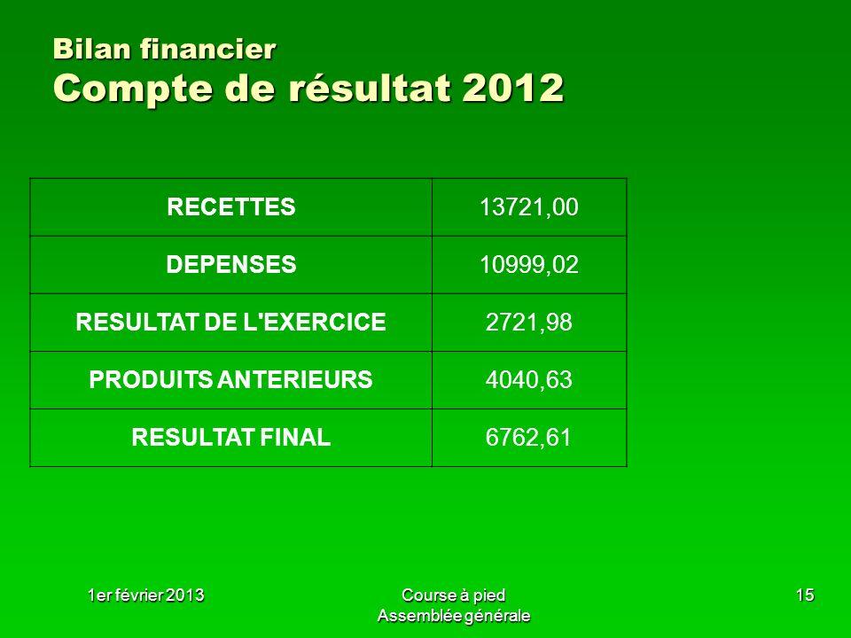 1er février 2013Course à pied Assemblée générale 15 Bilan financier Compte de résultat 2012 RECETTES13721,00 DEPENSES10999,02 RESULTAT DE L'EXERCICE27