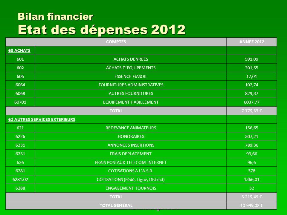 1er février 2013Course à pied Assemblée générale 16 Bilan financier Etat des dépenses 2012 COMPTESANNEE 2012 60 ACHATS 601ACHATS DENREES591,09 602ACHA