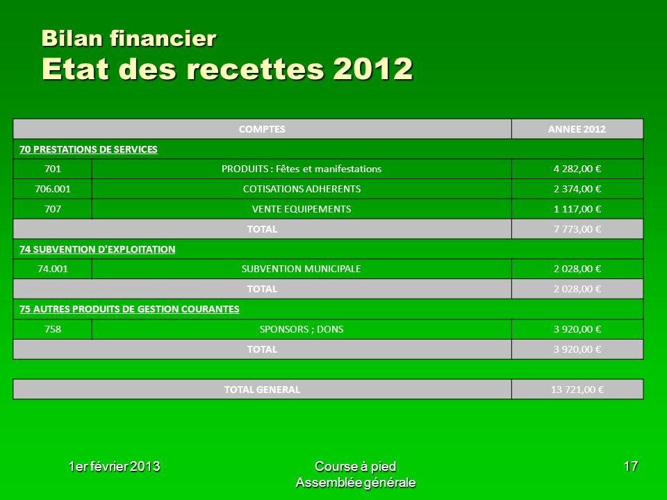 1er février 2013Course à pied Assemblée générale 17 Bilan financier Etat des recettes 2012 COMPTESANNEE 2012 70 PRESTATIONS DE SERVICES 701PRODUITS :