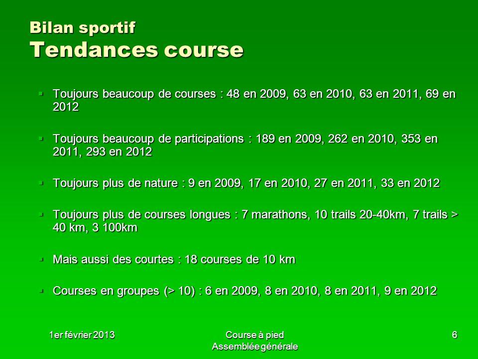 1er février 2013Course à pied Assemblée générale 7 Bilan sportif Faits marquants 9 grosses participations : Saint-Grégoire (10), Betton (13), Glazig (11), Saint-Gilles (25), Cancale (11), Boel (13), Pleumeleuc (10), Tout Rennes Court (25), Pacé (13) 9 grosses participations : Saint-Grégoire (10), Betton (13), Glazig (11), Saint-Gilles (25), Cancale (11), Boel (13), Pleumeleuc (10), Tout Rennes Court (25), Pacé (13) Exploits personnels : Exploits personnels : 12 h de Rennes pour Jérôme Chevalier 12 h de Rennes pour Jérôme Chevalier 100 km de Bain de Bretagne pour mickaël Briand 100 km de Bain de Bretagne pour mickaël Briand 100 km de Millau pour Yann Roussin 100 km de Millau pour Yann Roussin 86 km du Golfe pour Laurent Brasselet et Arnaud Dugast 86 km du Golfe pour Laurent Brasselet et Arnaud Dugast Grand Raid du Golfe pour Mickaël Briand Grand Raid du Golfe pour Mickaël Briand
