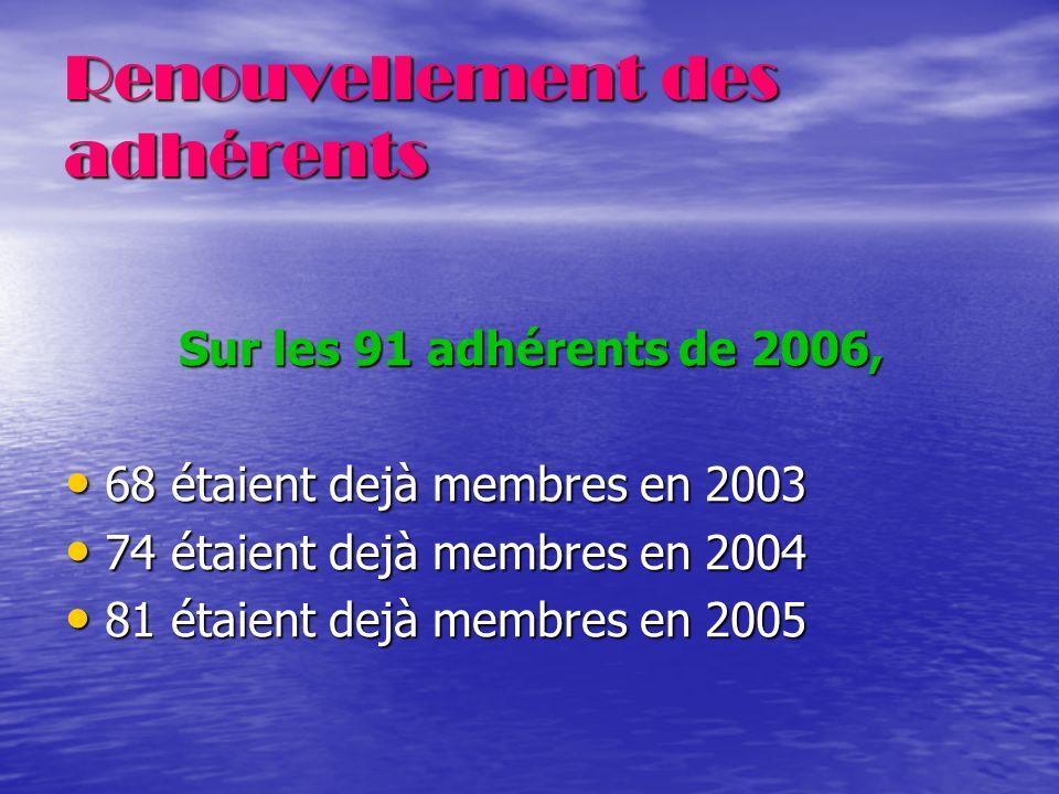 Renouvellement des adhérents Sur les 91 adhérents de 2006, 68 étaient dejà membres en 2003 68 étaient dejà membres en 2003 74 étaient dejà membres en 2004 74 étaient dejà membres en 2004 81 étaient dejà membres en 2005 81 étaient dejà membres en 2005