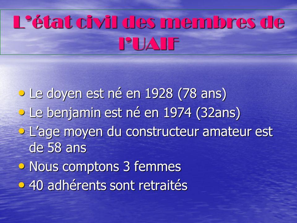 Répartition par statuts Constructeurs :42 Constructeurs :42 Navigants : 43 Navigants : 43 Correspondants :5 Correspondants :5