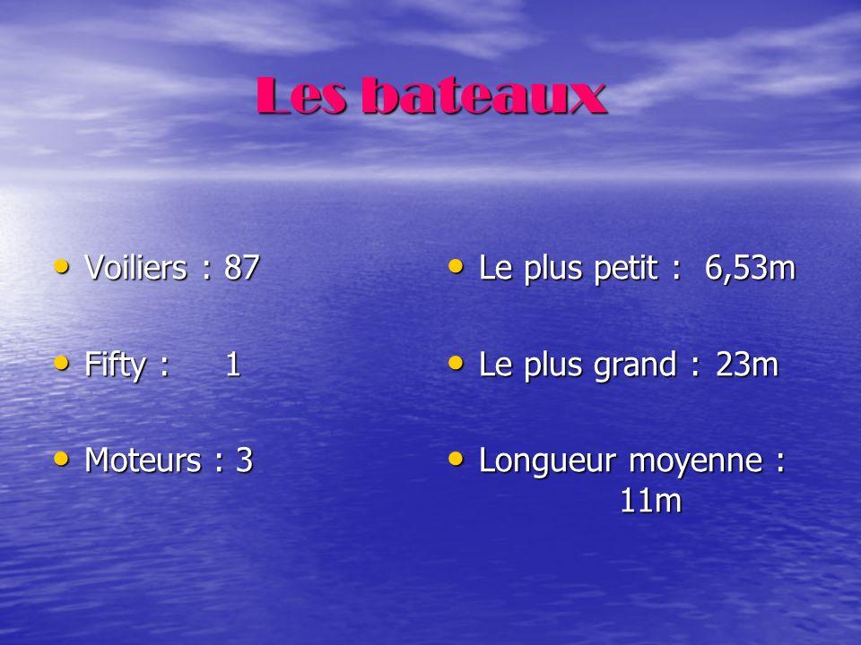 Répartition géographique Paris et petite couronneGrande couronne Départements7592939477789195 Nb d adhérent864847126 Sous Total2629 Total Ile de France55 Total province33 Outre-mer2 (Guyanne et Tahiti)