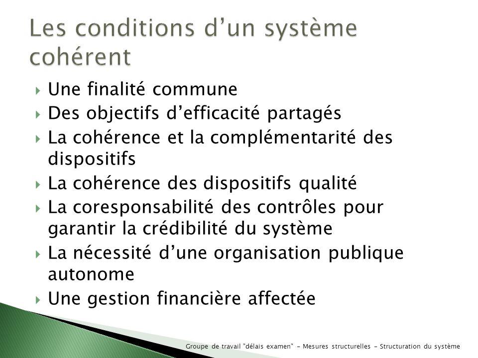 Une finalité commune Des objectifs defficacité partagés La cohérence et la complémentarité des dispositifs La cohérence des dispositifs qualité La cor