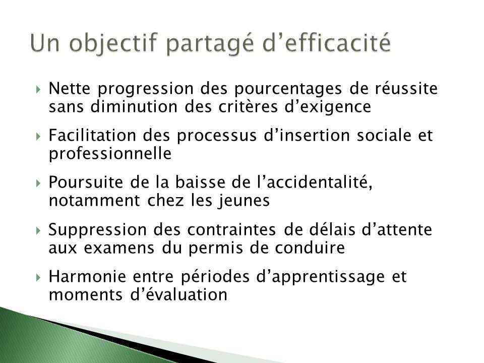 Nette progression des pourcentages de réussite sans diminution des critères dexigence Facilitation des processus dinsertion sociale et professionnelle