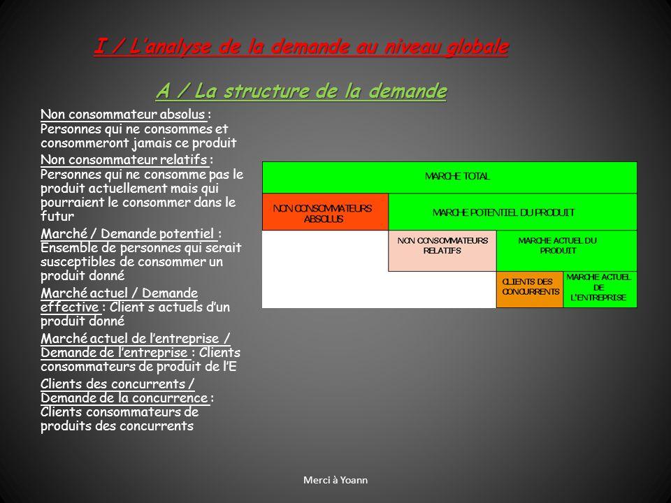 B / Lintérêt danalyser la structure de la demande Lentreprise doit absolument analyser la structure de la demande.