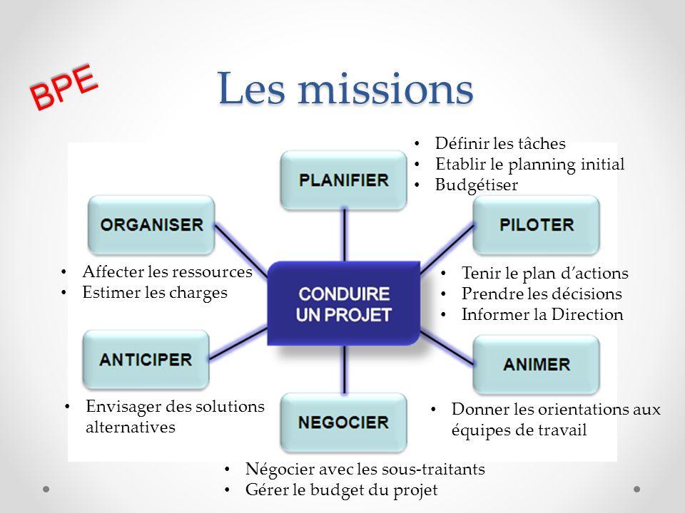 Les missions Affecter les ressources Estimer les charges Envisager des solutions alternatives Négocier avec les sous-traitants Gérer le budget du proj