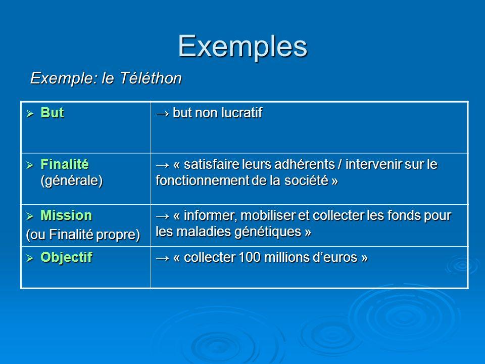 Exemples Exemple: le Téléthon But But but non lucratif but non lucratif Finalité (générale) Finalité (générale) « satisfaire leurs adhérents / interve