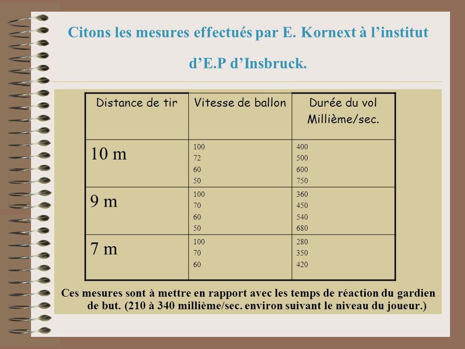 Ces mesures sont à mettre en rapport avec les temps de réaction du gardien de but. (210 à 340 millième/sec. environ suivant le niveau du joueur.) Cito